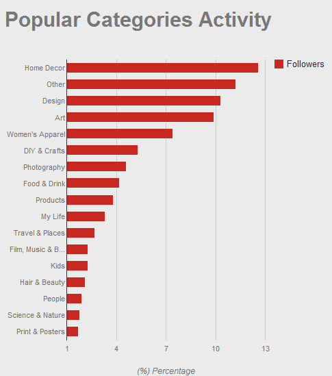 Popular Categories on Pinterest