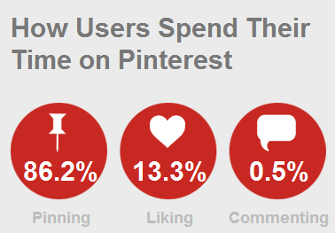 How we spend time on pinterest
